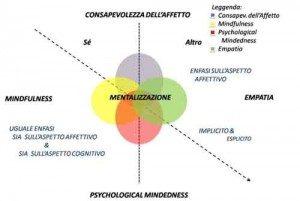 Mentalizzazione