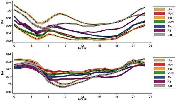 Twitter Global Mood: oscillazioni di Positive Attitude (PA) e Negative Attitude (NA) lungo l'arco della giornata.