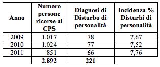 Tabella 1: Incidenza dei disturbi di personalità e tipologie maggiormente diagnosticate