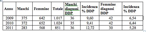 Tabella 2: Incidenza percentuale DDP Maschi vs Femmine