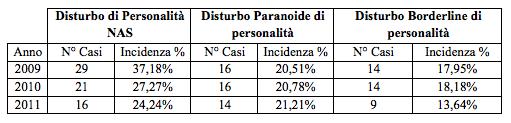 Tabella 3: Incidenza dei Disturbi di Personalità (per tipologie) nei Centri Psico Sociali.