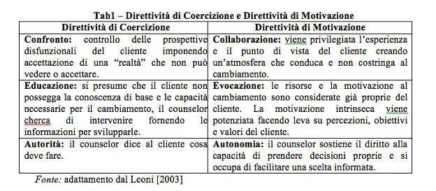 Il Colloquio Psicologico: Il Colloquio di Motivazione. Tab. 1.