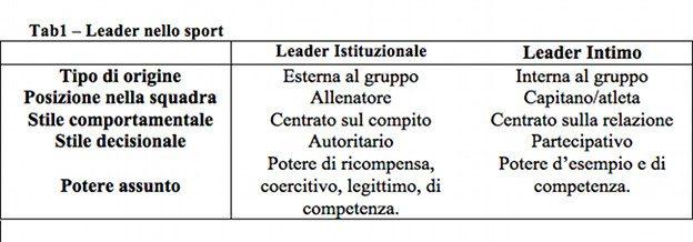 TAB. 1 LEADERSHIP SPORT DI SQUADRA