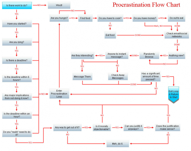 Procrastination Flow Chart (1). Source: http://thelaughinghousewife.wordpress.com