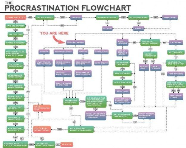 Procrastination Flow Chart (2). - Immagine: http://nzblokes.co.nz