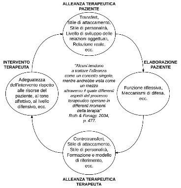 Interdipendenza tra fattori terapeutici: metacognizione e alleanza