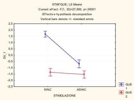 Figura 2- confronto tra STIMOLAZIONE x DOMANDA- è significativo per le domande reali rispetto di controllo e anche durante la stimolazione sincrona rispetto all'asincrona.