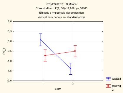 Figura 3- Effetto STIMOLAZIONE per DOMANDA- le domande reali (linea blu) determinano una riduzione dell'effetto nella stimolazione asincrona (2) rispetto alle domande di controllo (linea rossa).