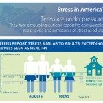 American Teens Stress Report 2013 - American Psychological Association - Featured