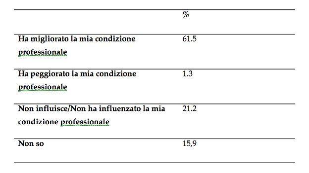 Scuole Psicoterapia - tabella 2