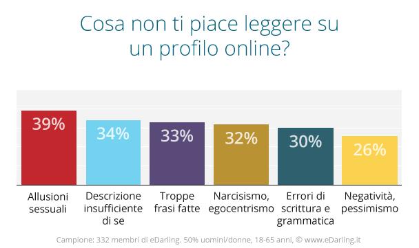 Anche online le bugie hanno le gambe corte_Profilo online_Graf3
