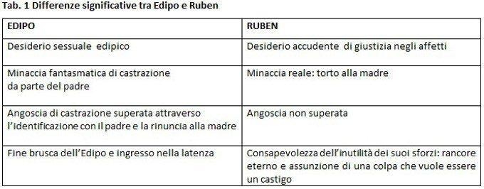 TAB.1 Il complesso di Ruben - Rivisitazione cognitivista di un personaggio biblico