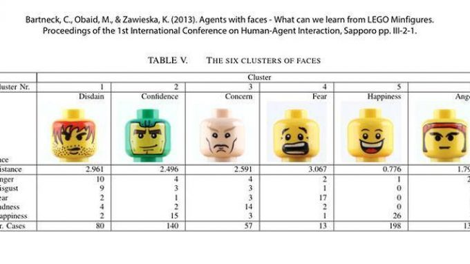 Le espressioni facciali degli omini della Lego: il tempo li ha resi più infelici?