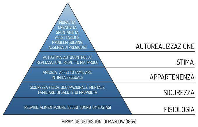 Piramide dei bisogni - Maslow (1954) copy