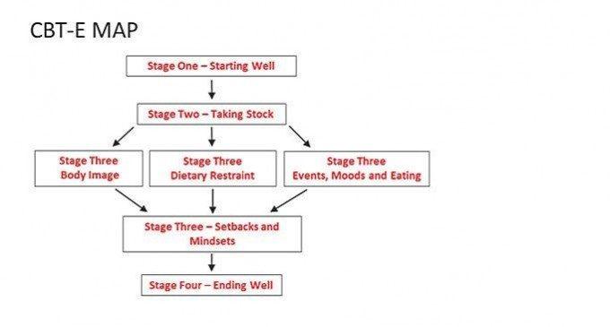 Cura dei Disturbi dell'alimentazione Psicoterapia CBT E
