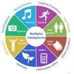 Intelligenze multiple - Introduzione alla psicologia