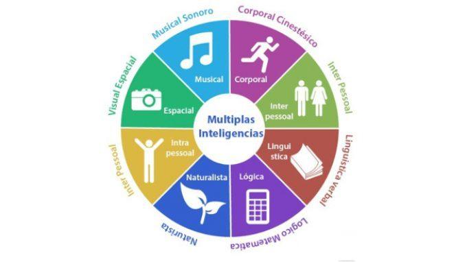 Intelligenze Multiple – Introduzione alla Psicologia