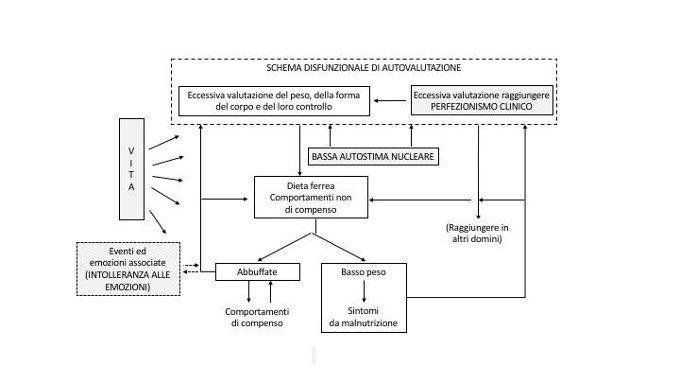 teoria transdiagnostica dei disturbi alimentari