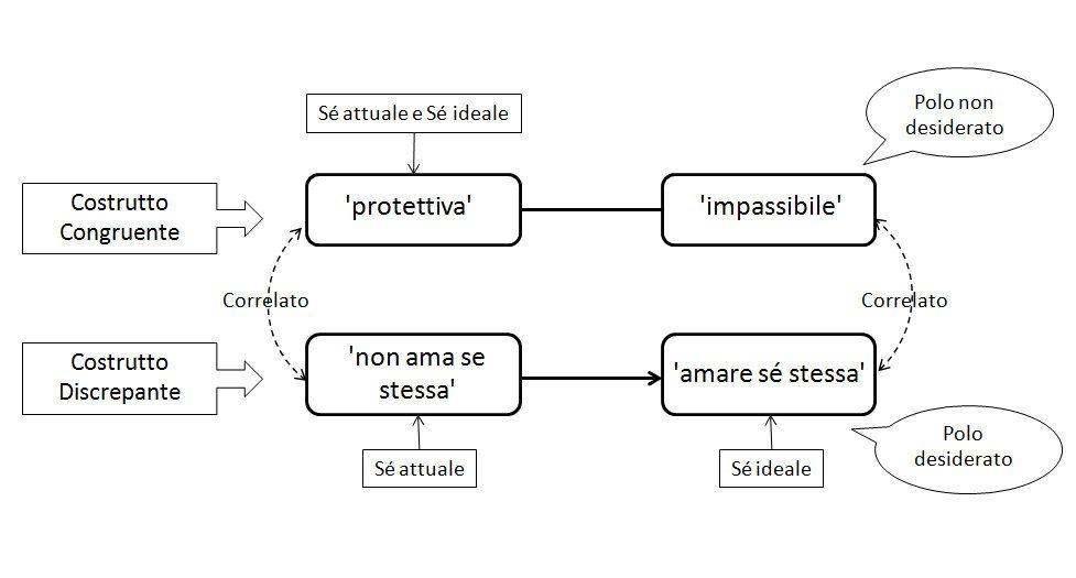 Essere o non essere, questo è il problemail ruolo del dilemma implicativo nella resistenza al cambiamento-diagramma