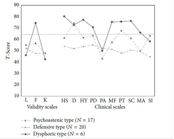Profilo MMPI-2 in donne con depressione perinatale uno studio preliminare_ IMM. 1
