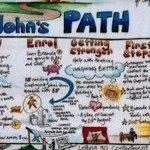 P.A.T.H. (planning alternative tomorrows with hope) come e perché utilizzare strumenti di sviluppo personale nei percorsi di ripresa di persone con diagnosi psichiatrica - MAIN