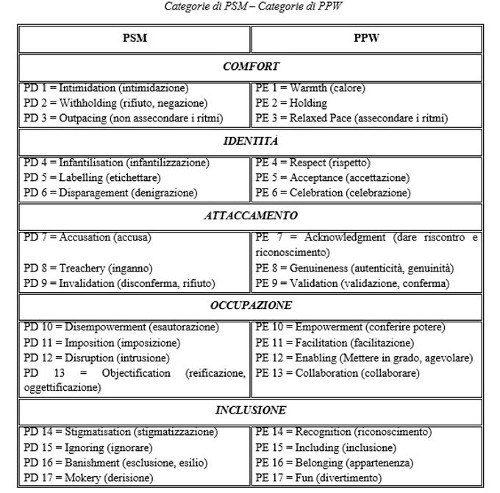 Demenza il modello della cura centrata sulla persona (PCC) elaborato da Tom Kitwood - FIG 2