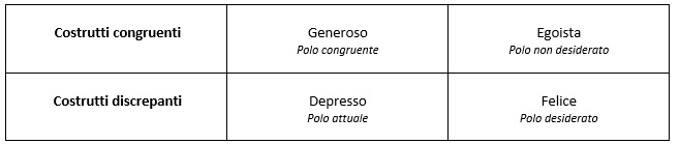 Dilemma-Focused Intervention (DFI) per il trattamento della depressione unipolare -Tab 1