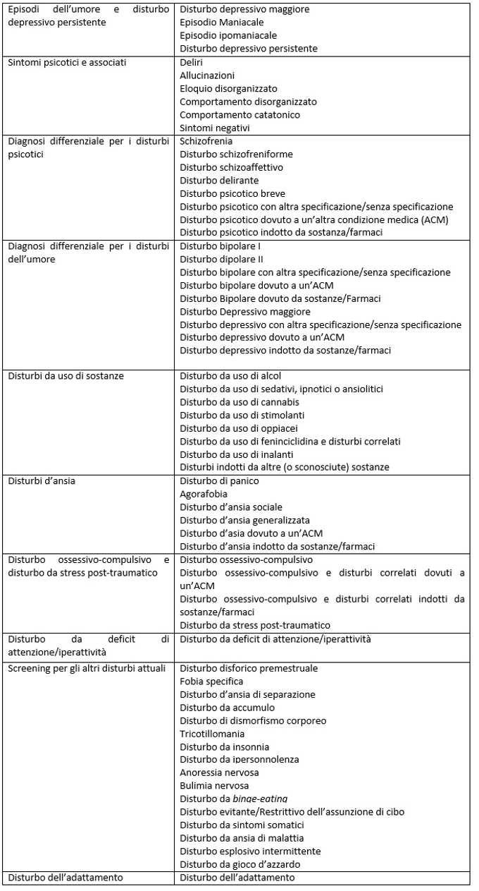 La SCID-5 -CV: l' intervista semistrutturata per formulare diagnosi secondo i criteri del DSM-5