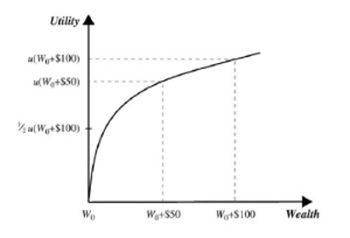 Valore atteso e rischio nel processo decisionale quali i correlati neuronali _ FIGURA 1