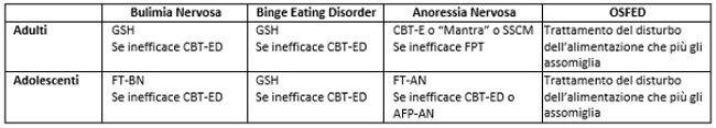Linee guida NICE 2017 per i disturbi dell'alimentazione quali trattamenti psicologici sono raccomandati