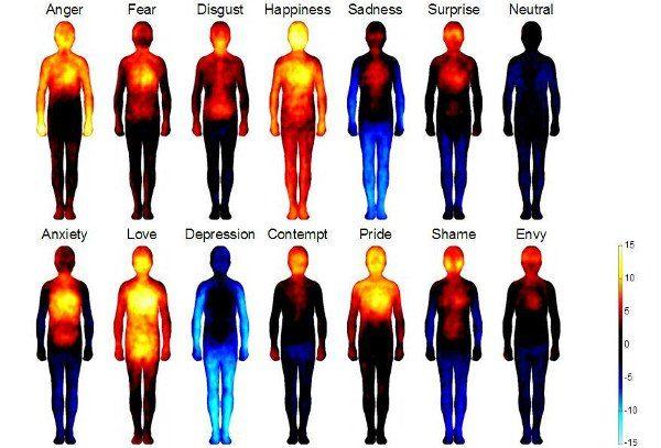 Emozioni riconoscerle per imparare a gestirle partendo dal corpo - Psicologia