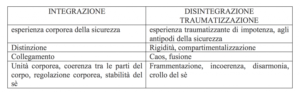 Integrazione vs disintegrazione traumatica