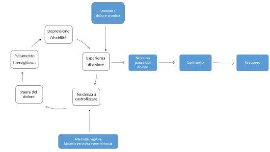 Il dolore oltre l aspetto fisiologico componenti psicologiche, cognitive ed emozionali_fig2