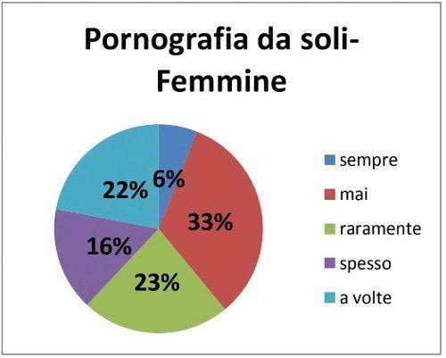Abitudini sessuali e affettive cosa cambia in base a genere e orientamento sessuale - Imm2