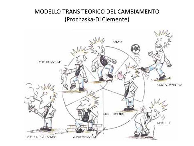 MODELLO TRANSTEORICO DEL CAMBIAMENTO