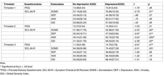 Stress in gravidanza associato allo sviluppo di depressione post partum - Psicologia - Tab1