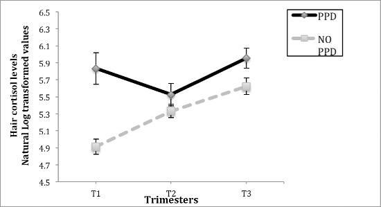 Stress in gravidanza associato allo sviluppo di depressione post partum - Psicologia - tab. 2