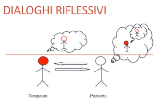 Dialoghi Riflessivi - Lenzi