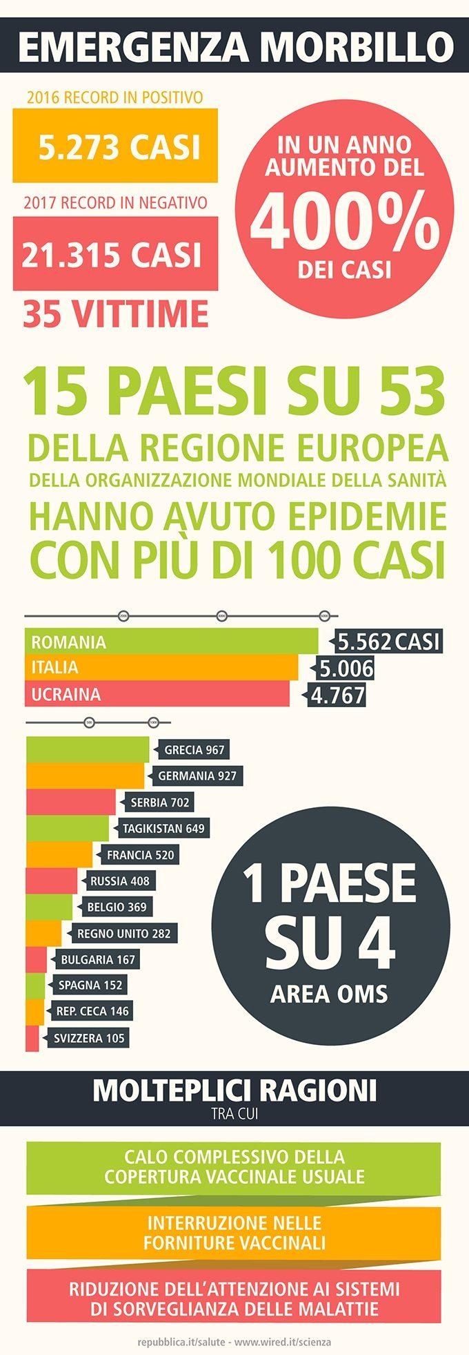 Emergenza Morbillo - Epidemie Morbillo Europa - INFOGRAFICA - Stampaprint