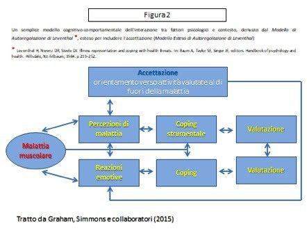 Malattie Neuromuscolari: indicatori e interventi della qualità di vita