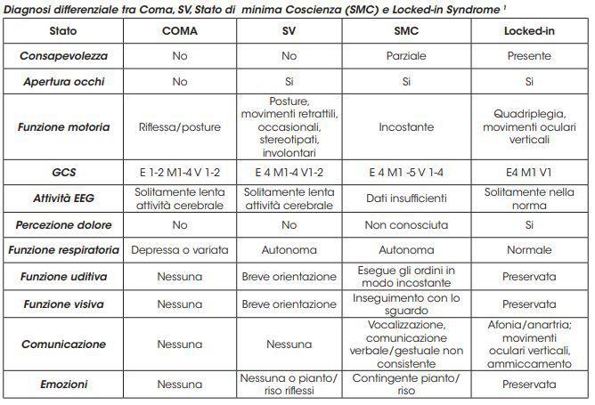 Coscienza e grave cerebrolesione acquisita classificazione e valutazione Tabella