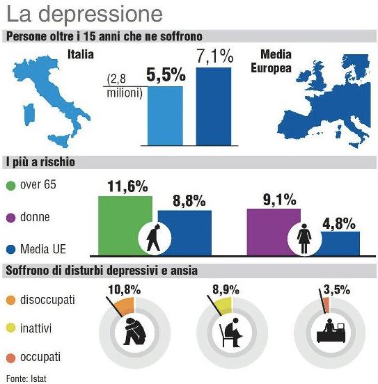 Infografica - La Depressione (Istat, 2018)