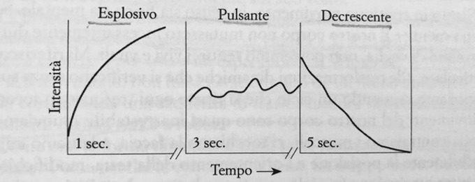 Le forme vitali di Daniel Stern - Recensione del libro fig1