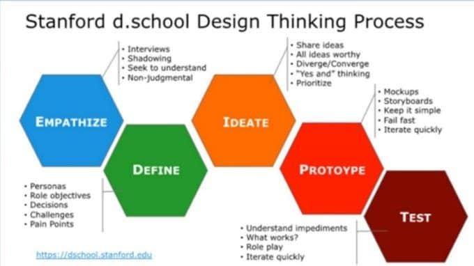 Desining your life il design thinking per la propria vita processo