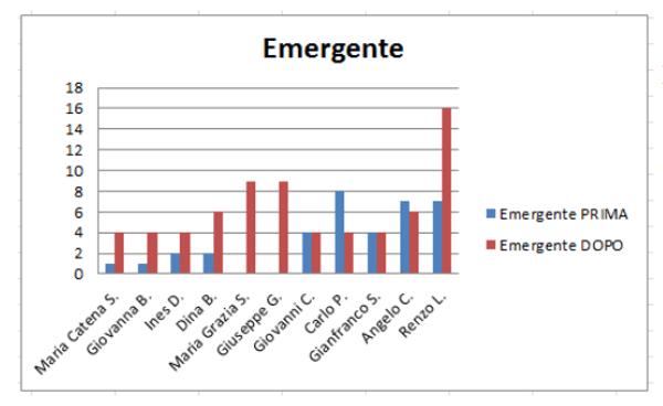 Educazione strutturata strategia di intervento per raggiungere l autonomia - IMM 3