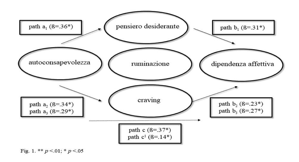 Dipendenza affettiva e pensiero desiderante implicazioni psicologiche - imm1