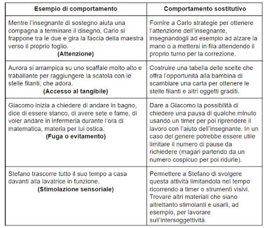 Autismo cosa sono i comportamenti problema e come intervenire Fig 2