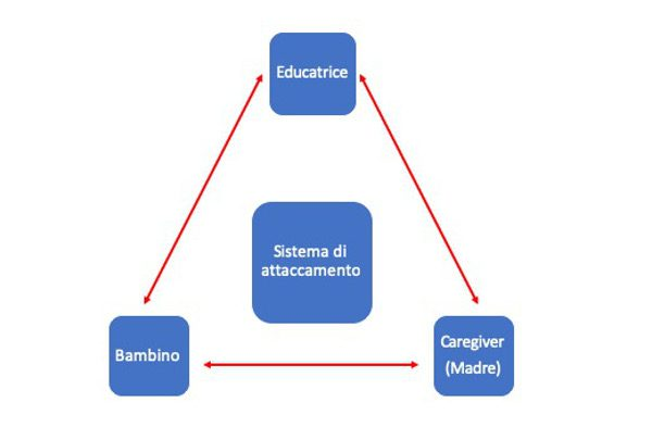 Educatrice e bambini al nido: l'importanza di un attaccamento sicuro Fig. 1