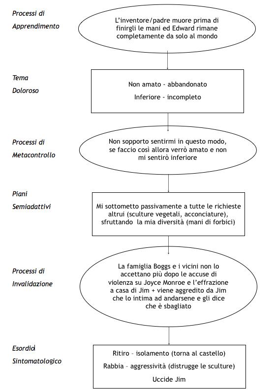Edward mani di forbice abbadono e inadeguatezza Analisi in chiave-LIBET-Fig1