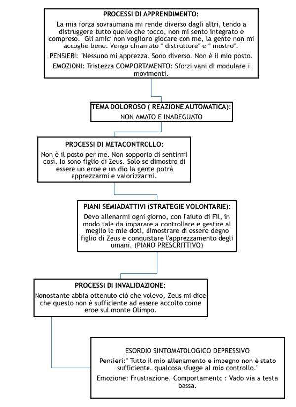 Hercules storia di vita del semidio Analisi in termini LIBET Fig 1